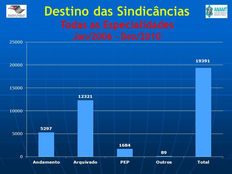 Destino das Sindicâncias Todas as Especialidades Jan/2006 – Dez/2010