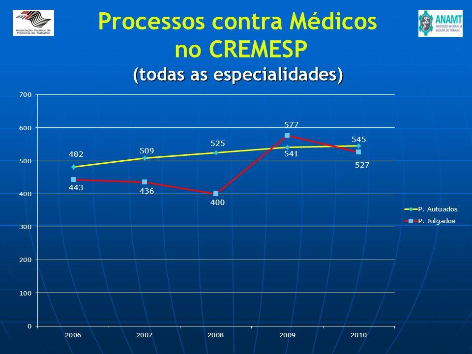 Processos contra Médicos no CREMESP (todas as especialidades)