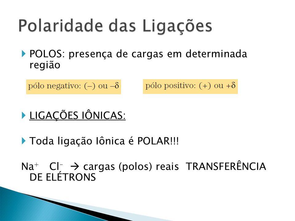 POLOS: presença de cargas em determinada região LIGAÇÕES IÔNICAS: Toda ligação Iônica é POLAR!!! Na + Cl - cargas (polos) reais TRANSFERÊNCIA DE ELÉTR