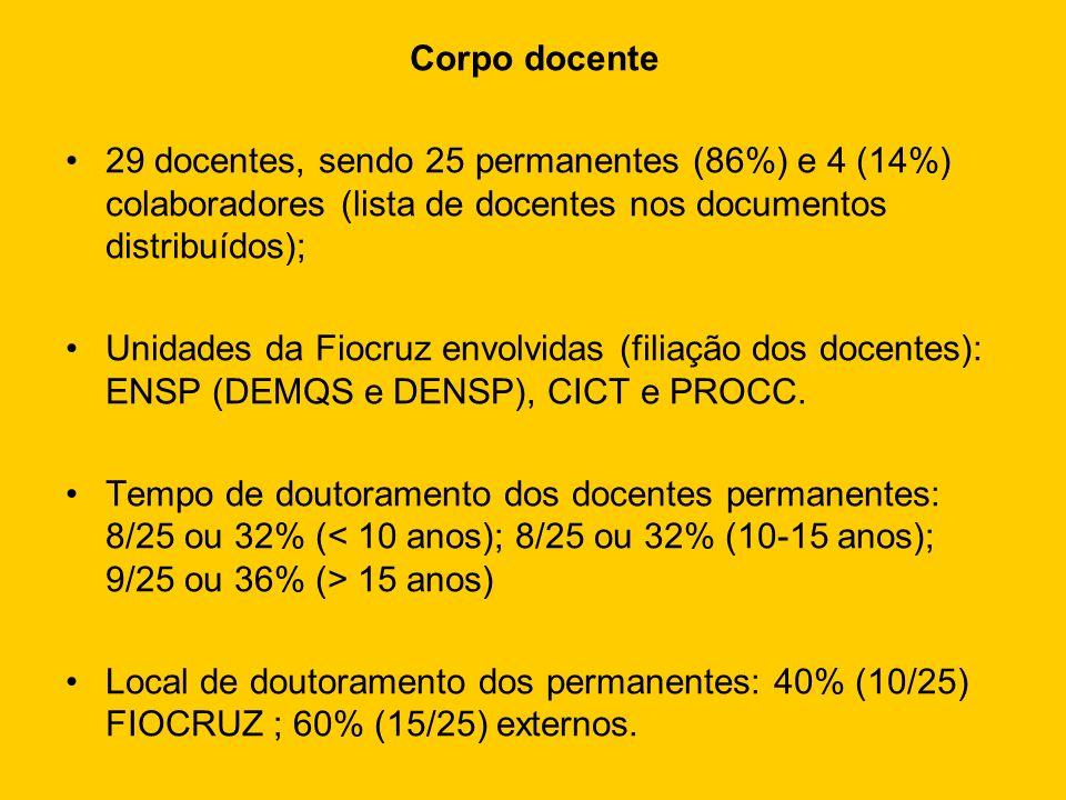 Corpo docente 29 docentes, sendo 25 permanentes (86%) e 4 (14%) colaboradores (lista de docentes nos documentos distribuídos); Unidades da Fiocruz env