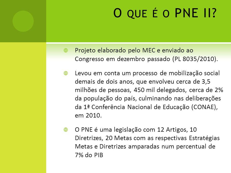 O QUE É O PNE II? Projeto elaborado pelo MEC e enviado ao Congresso em dezembro passado (PL 8035/2010). Levou em conta um processo de mobilização soci