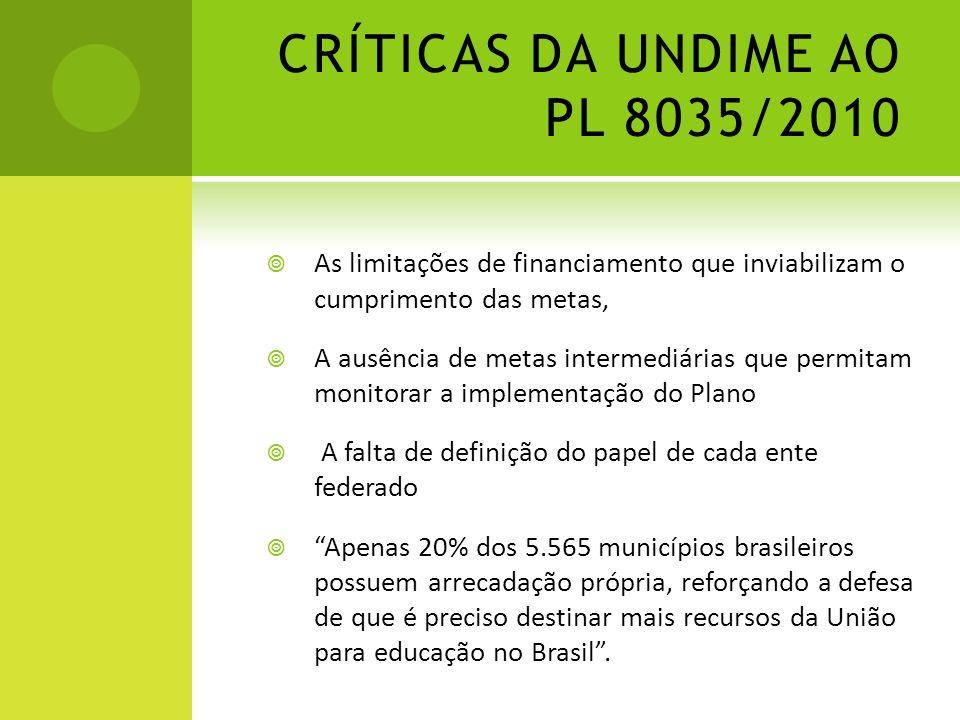 CRÍTICAS DA UNDIME AO PL 8035/2010 As limitações de financiamento que inviabilizam o cumprimento das metas, A ausência de metas intermediárias que per