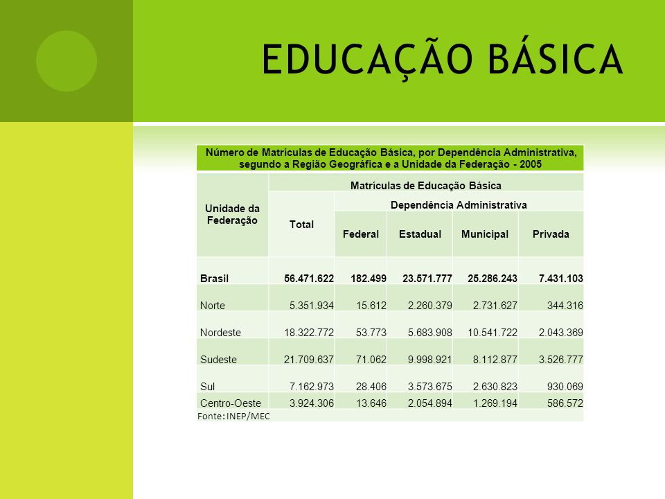 EDUCAÇÃO BÁSICA Número de Matrículas de Educação Básica, por Dependência Administrativa, segundo a Região Geográfica e a Unidade da Federação - 2005 U