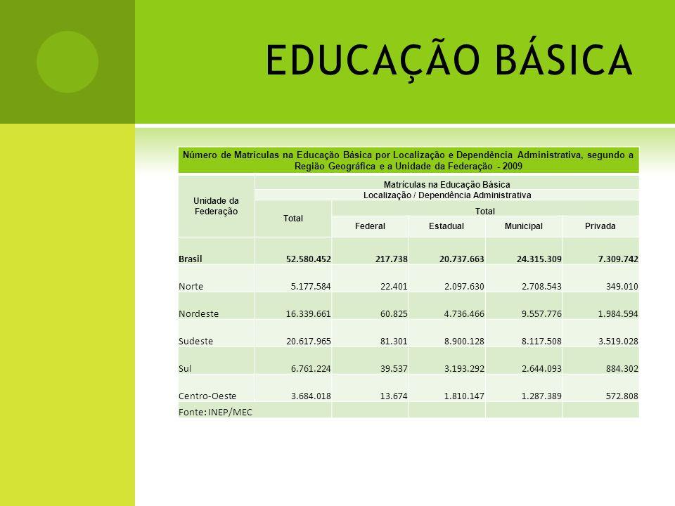 EDUCAÇÃO BÁSICA Número de Matrículas na Educação Básica por Localização e Dependência Administrativa, segundo a Região Geográfica e a Unidade da Feder