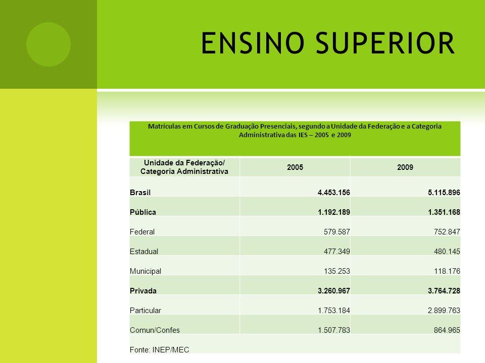 ENSINO SUPERIOR Matrículas em Cursos de Graduação Presenciais, segundo a Unidade da Federação e a Categoria Administrativa das IES – 2005 e 2009 Unida