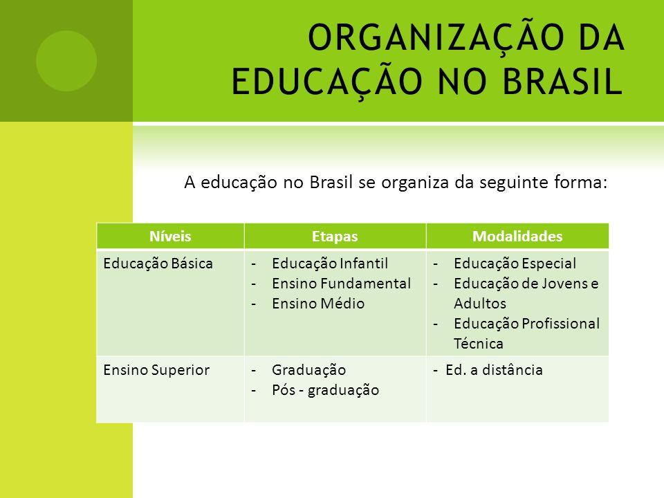 ORGANIZAÇÃO DA EDUCAÇÃO NO BRASIL A educação no Brasil se organiza da seguinte forma: NíveisEtapasModalidades Educação Básica-Educação Infantil -Ensin