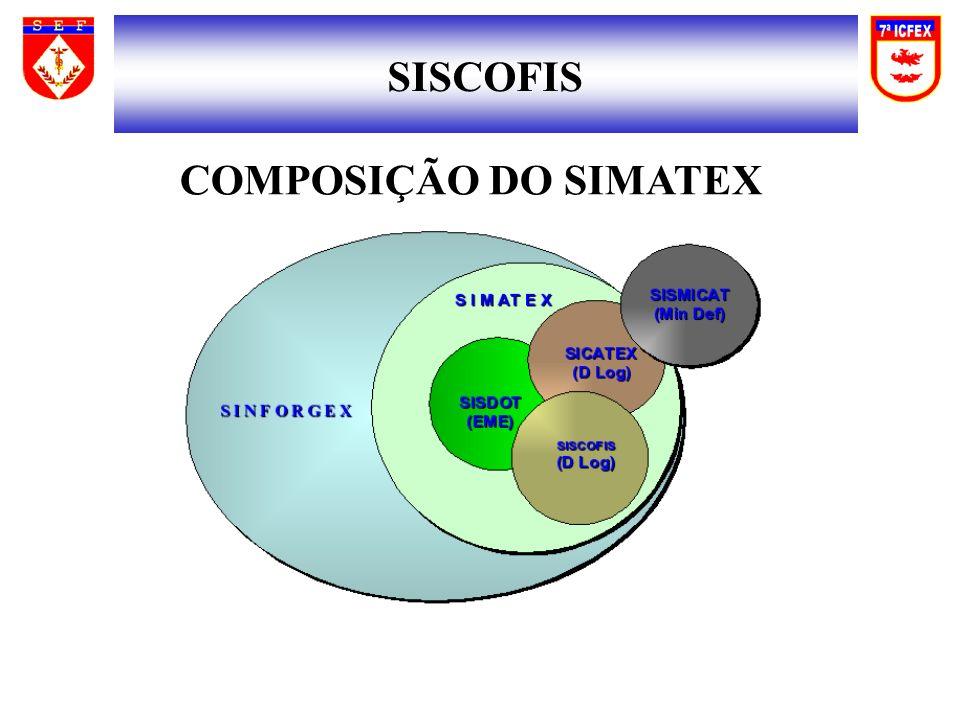 SISCOFIS COMPOSIÇÃO DO SIMATEX
