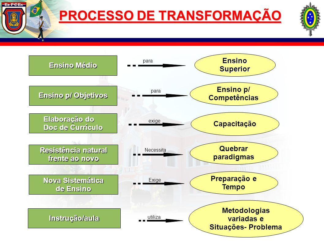 PROCESSO DE TRANSFORMAÇÃO Ensino Médio Ensino Superior Ensino p/ Objetivos Ensino p/ Competências Elaboração do Doc de Currículo Capacitação Resistênc