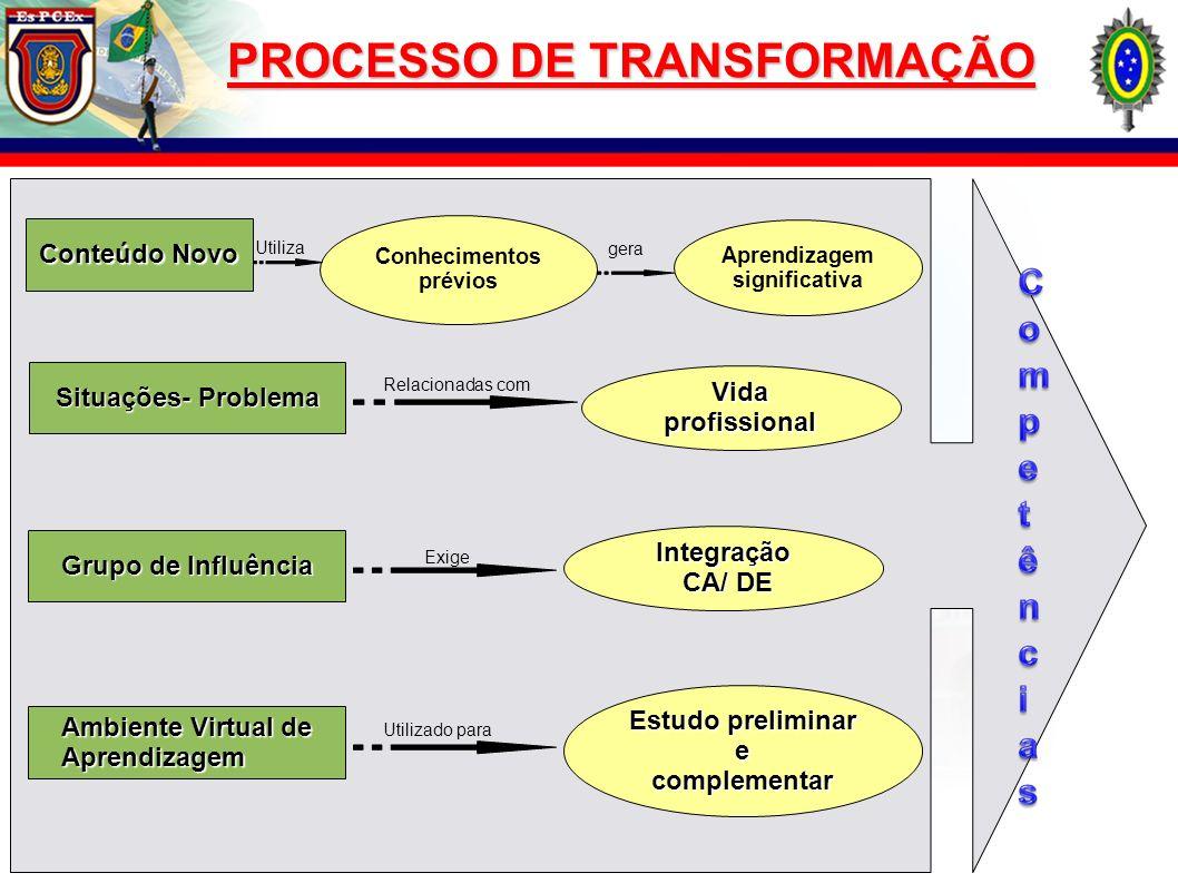 Conteúdo Novo Conhecimentos prévios Situações- Problema Vida profissional Grupo de Influência Integração CA/ DE CA/ DE Ambiente Virtual de Aprendizage