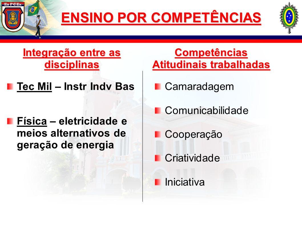 Tec Mil – Instr Indv Bas Física – eletricidade e meios alternativos de geração de energia Integração entre as disciplinas Camaradagem Comunicabilidade
