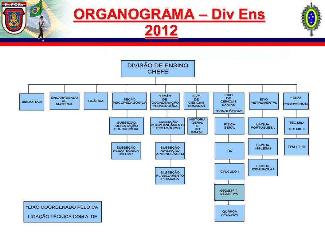 HUMANAS LETRAS LETRASEXATAS ORGANOGRAMA – Div Ens 2013 ÁREAS DE CONCENTRAÇÃO DE ESTUDO ACADÊMICO ÁREA COORDENADA PELO CA, COM LIGAÇÃO TÉCNICA COM A DIV ENS DIVISÃO DIV ENS (CHEFE) ÁREAS DE CONCENTRAÇÃO DE ESTUDO PROFISSIONAL TFM TEC MIL SEÇ COOR PEDAGÓGICA,SEÇ COOR PEDAGÓGICA, SEÇ PSICOPEDAGÓGICA,SEÇ PSICOPEDAGÓGICA, BIBLIOTECA,BIBLIOTECA, ENCARREGADO DE MATERIALENCARREGADO DE MATERIAL GRÁFICAGRÁFICA ESTRUTURA DE COORDENAÇÃO E APOIO AO ENSINO