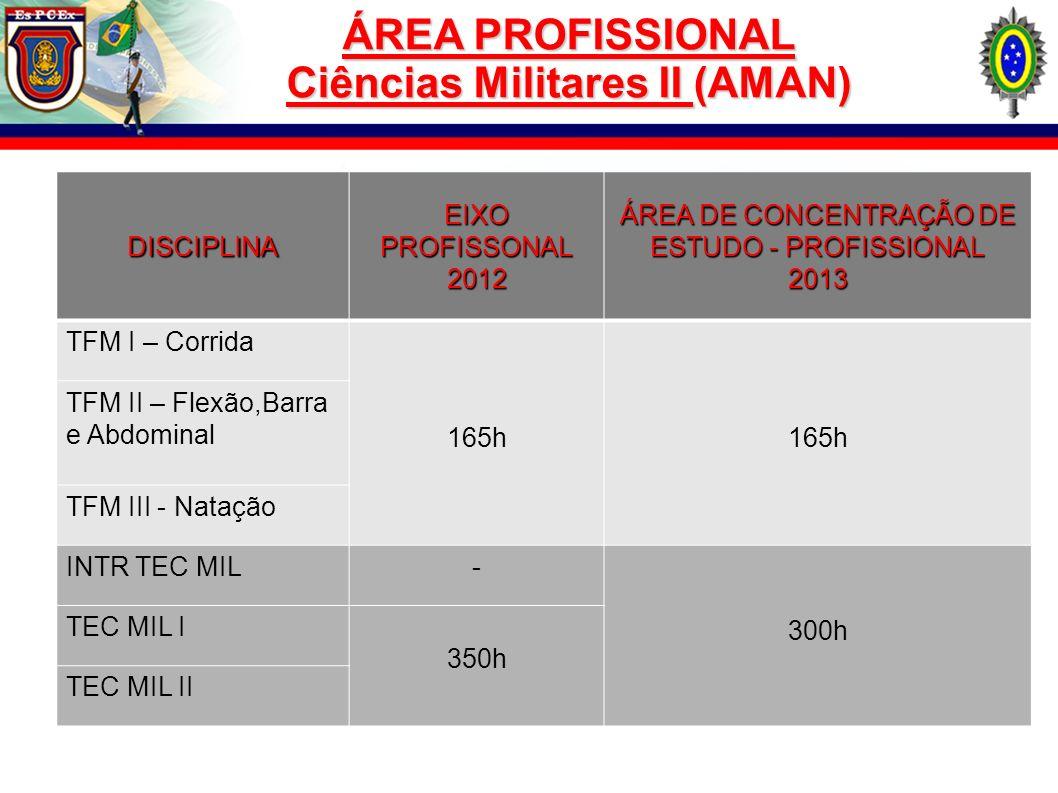 ÁREA PROFISSIONAL Ciências Militares II (AMAN) DISCIPLINA EIXO PROFISSONAL 2012 ÁREA DE CONCENTRAÇÃO DE ESTUDO - PROFISSIONAL 2013 TFM I – Corrida 165
