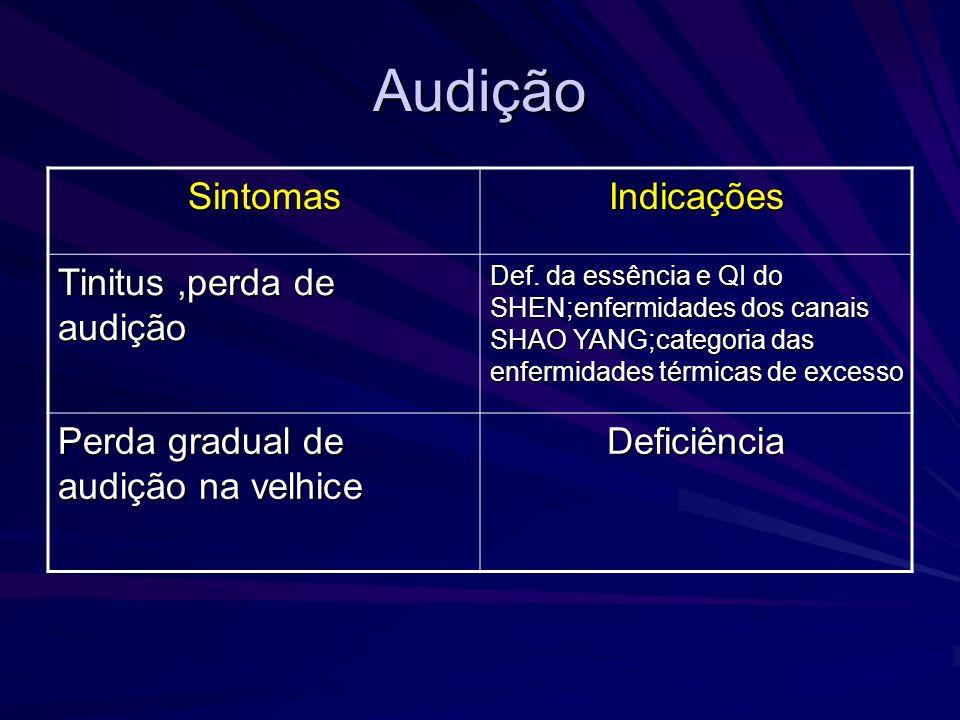 Audição SintomasIndicações Tinitus,perda de audição Def. da essência e QI do SHEN;enfermidades dos canais SHAO YANG;categoria das enfermidades térmica
