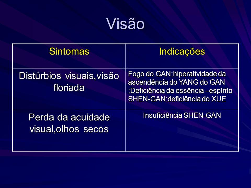 Visão SintomasIndicações Distúrbios visuais,visão floriada Fogo do GAN;hiperatividade da ascendência do YANG do GAN ;Deficiência da essência –espírito