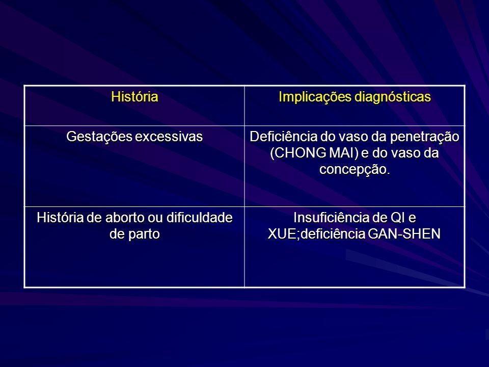 História Implicações diagnósticas Gestações excessivas Deficiência do vaso da penetração (CHONG MAI) e do vaso da concepção. História de aborto ou dif