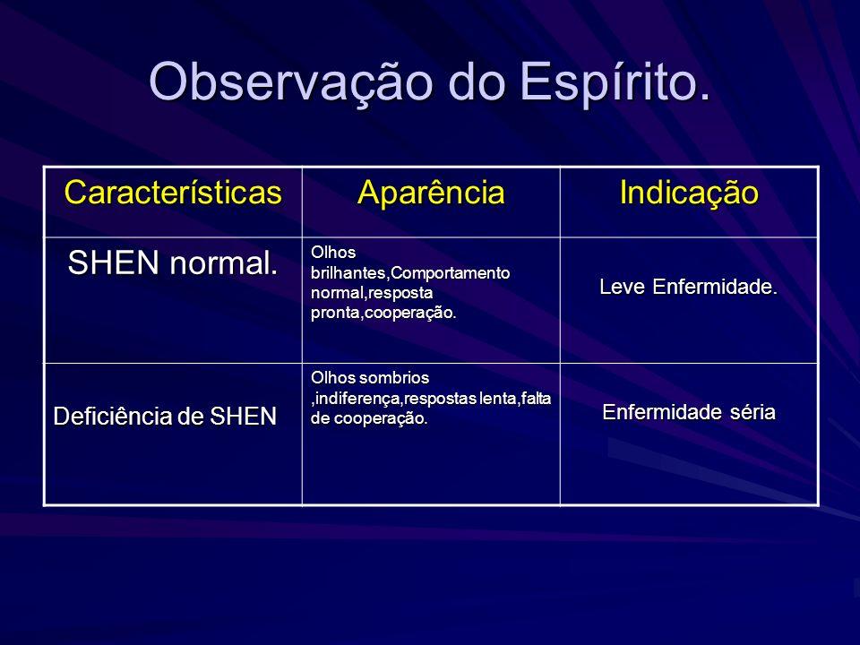 Dor Corporal SintomasIndicações Dor sobre o diafragma Desordem do XIN e FEI.