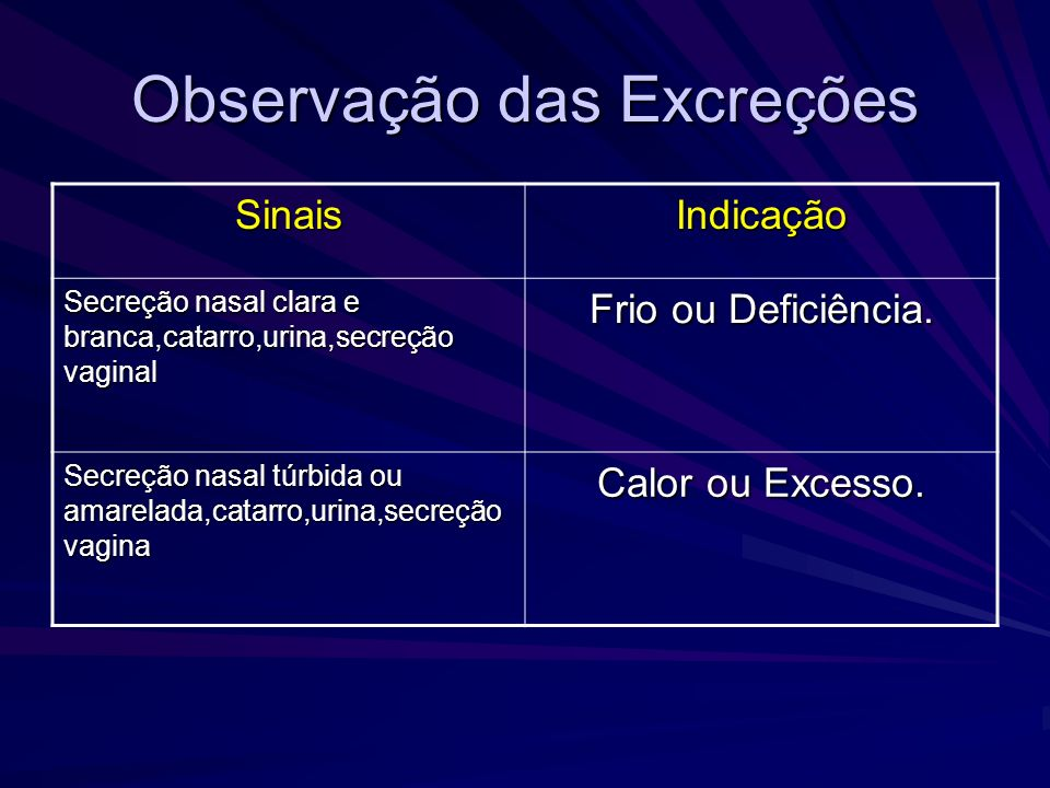 Observação da aparência Aparência Física Indicação Obesidade Def.