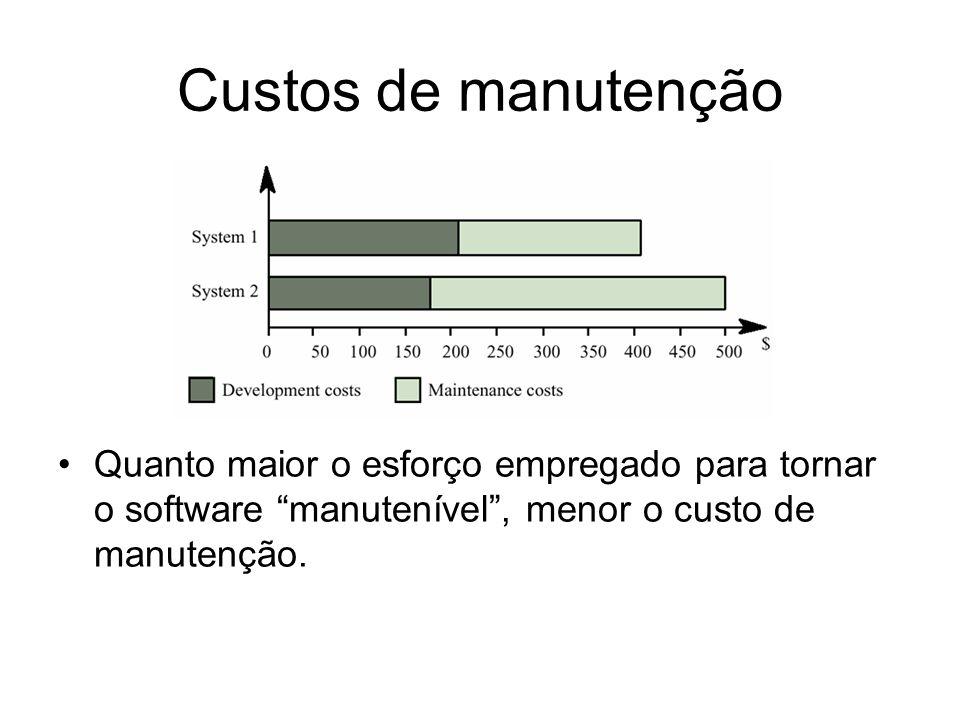 Custos de manutenção Quanto maior o esforço empregado para tornar o software manutenível, menor o custo de manutenção.
