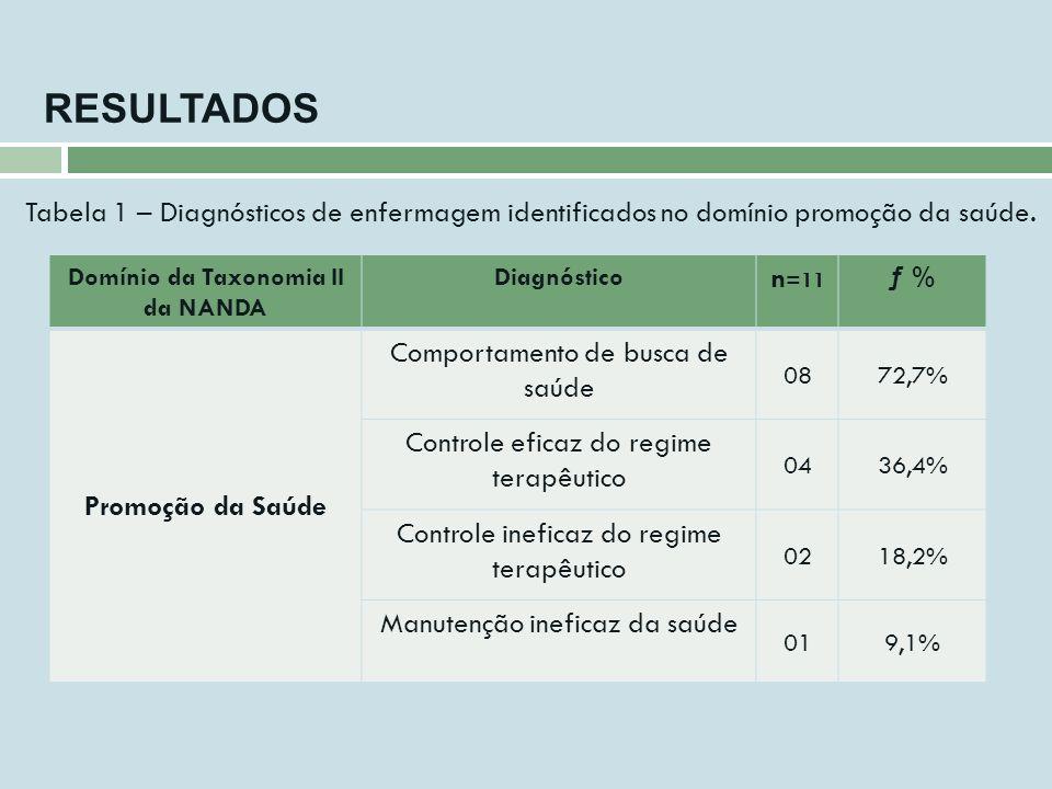 RESULTADOS Domínio da Taxonomia II da NANDA Diagnóstico n =11 ƒ % Promoção da Saúde Comportamento de busca de saúde 0872,7% Controle eficaz do regime