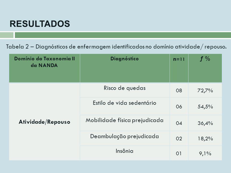RESULTADOS Domínio da Taxonomia II da NANDA Diagnóstico n =11 ƒ % Atividade/Repouso Risco de quedas 0872,7% Estilo de vida sedentário 0654,5% Mobilida