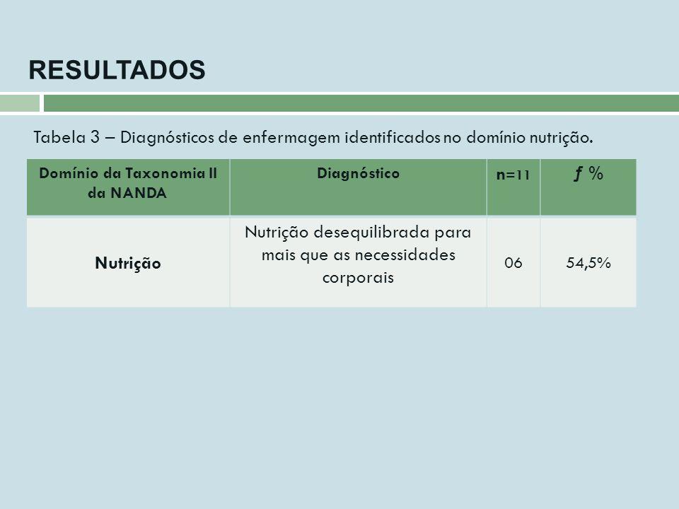 RESULTADOS Domínio da Taxonomia II da NANDA Diagnóstico n =11 ƒ % Nutrição Nutrição desequilibrada para mais que as necessidades corporais 0654,5% Tab
