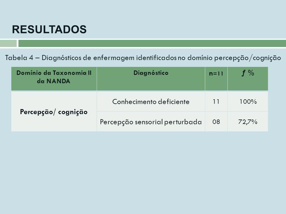 RESULTADOS Domínio da Taxonomia II da NANDA Diagnóstico n =11 ƒ % Percepção/ cognição Conhecimento deficiente 11100% Percepção sensorial perturbada 08