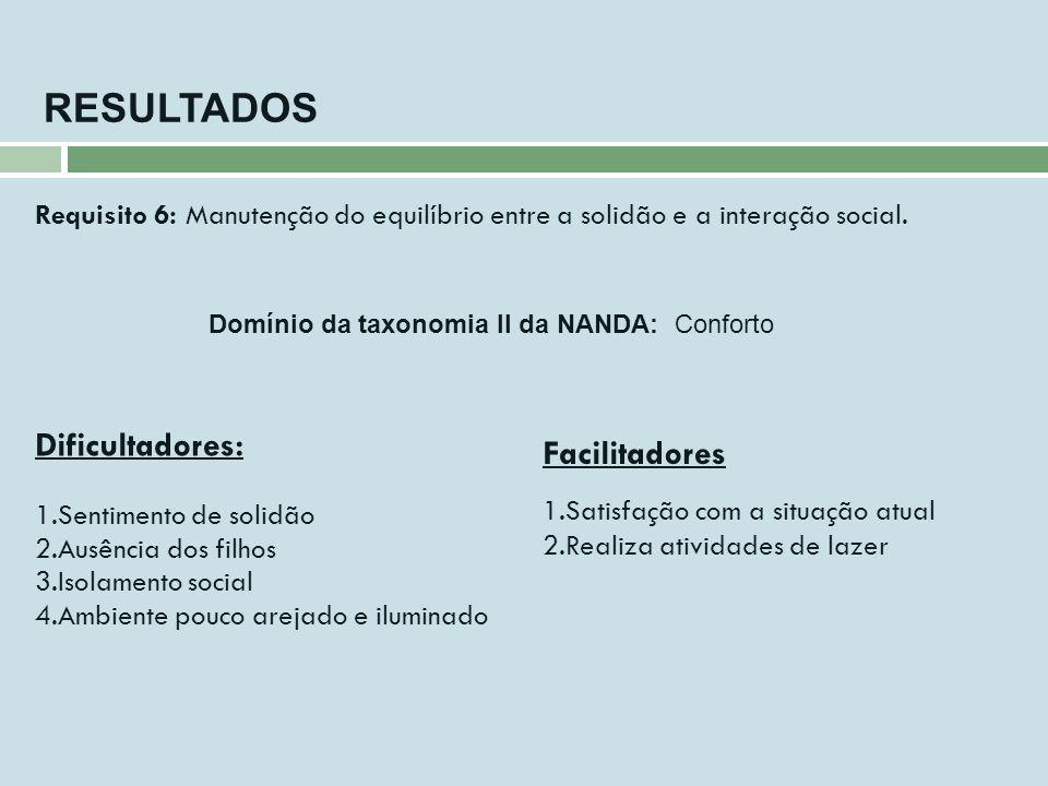 Requisito 6: Manutenção do equilíbrio entre a solidão e a interação social. RESULTADOS Dificultadores: 1.Sentimento de solidão 2.Ausência dos filhos 3