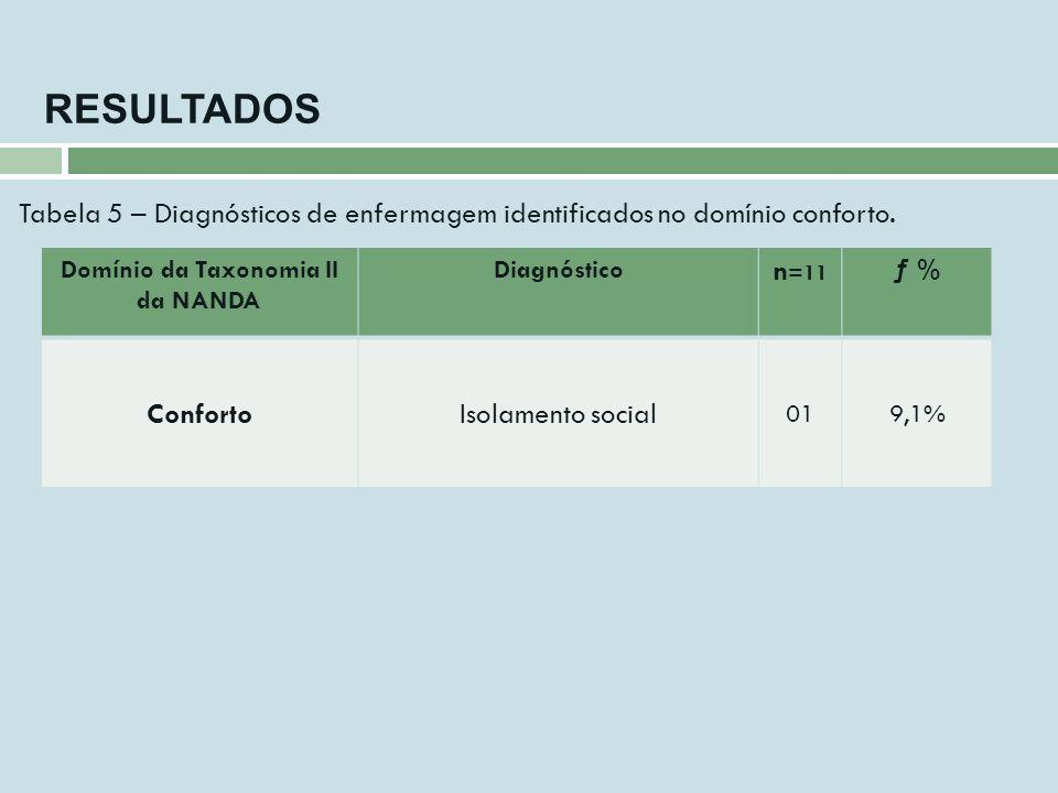 RESULTADOS Domínio da Taxonomia II da NANDA Diagnóstico n =11 ƒ % ConfortoIsolamento social 019,1% Tabela 5 – Diagnósticos de enfermagem identificados