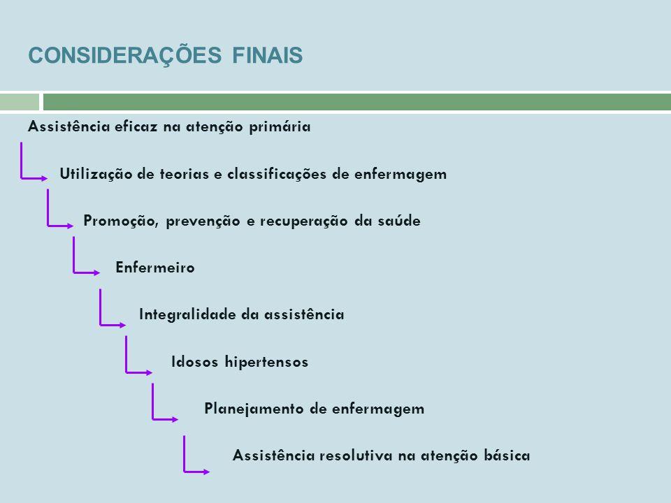 CONSIDERAÇÕES FINAIS Assistência eficaz na atenção primária Utilização de teorias e classificações de enfermagem Promoção, prevenção e recuperação da