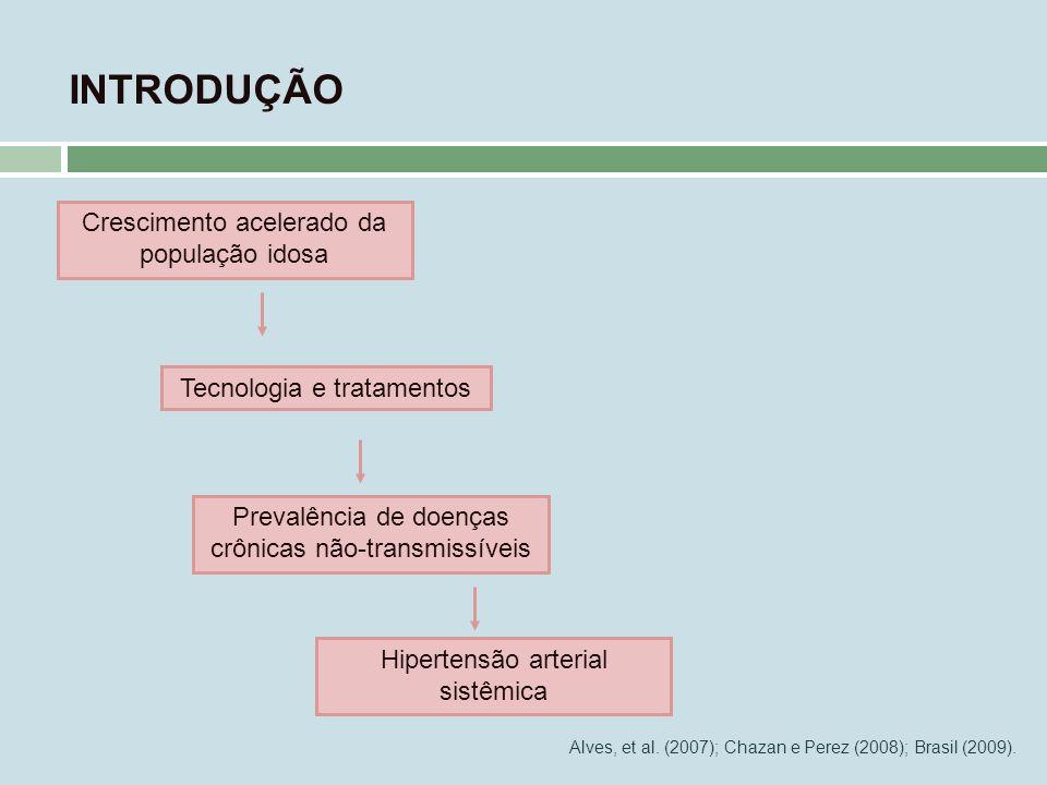 INTRODUÇÃO Crescimento acelerado da população idosa Prevalência de doenças crônicas não-transmissíveis Hipertensão arterial sistêmica Alves, et al. (2