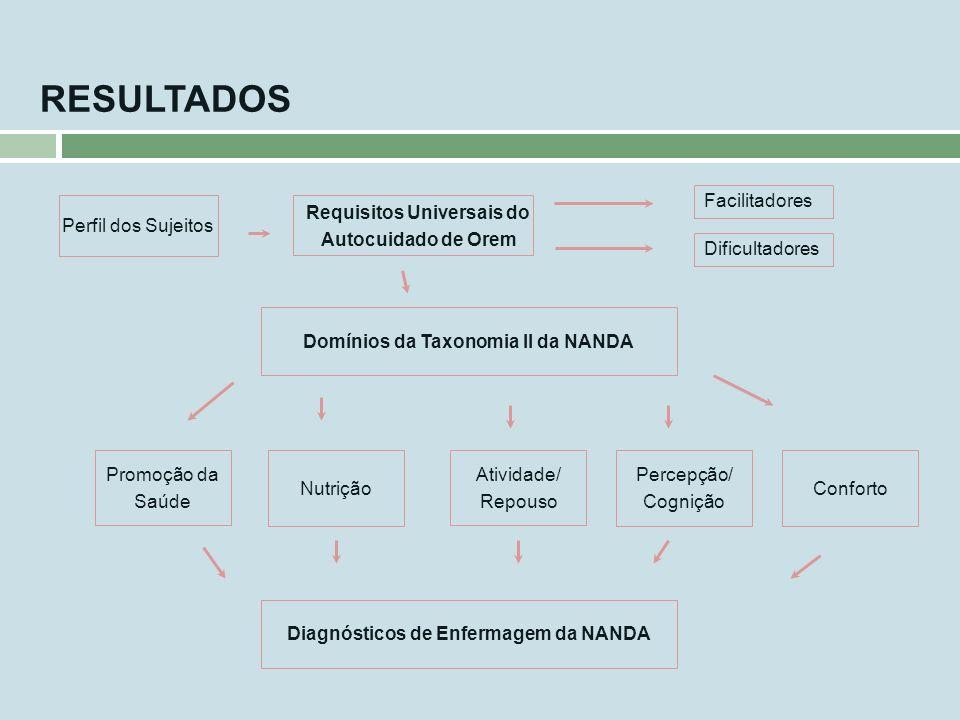 RESULTADOS Facilitadores Dificultadores Requisitos Universais do Autocuidado de Orem Domínios da Taxonomia II da NANDA Promoção da Saúde Conforto Perc
