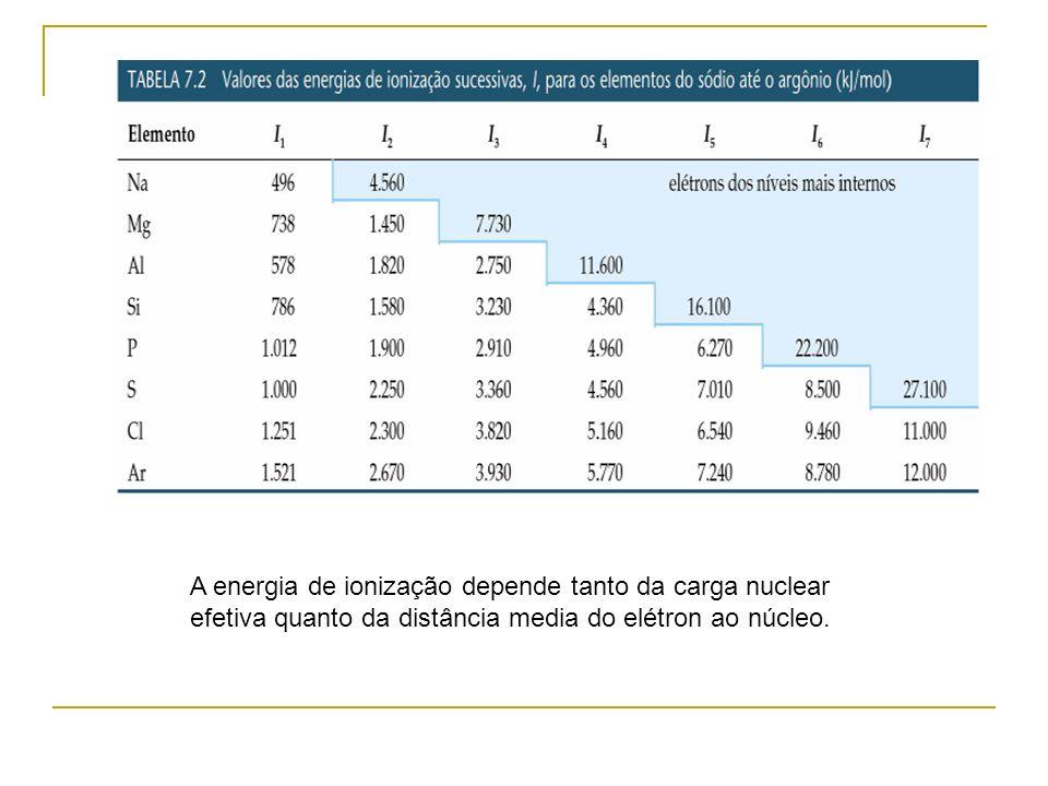 A energia de ionização depende tanto da carga nuclear efetiva quanto da distância media do elétron ao núcleo.