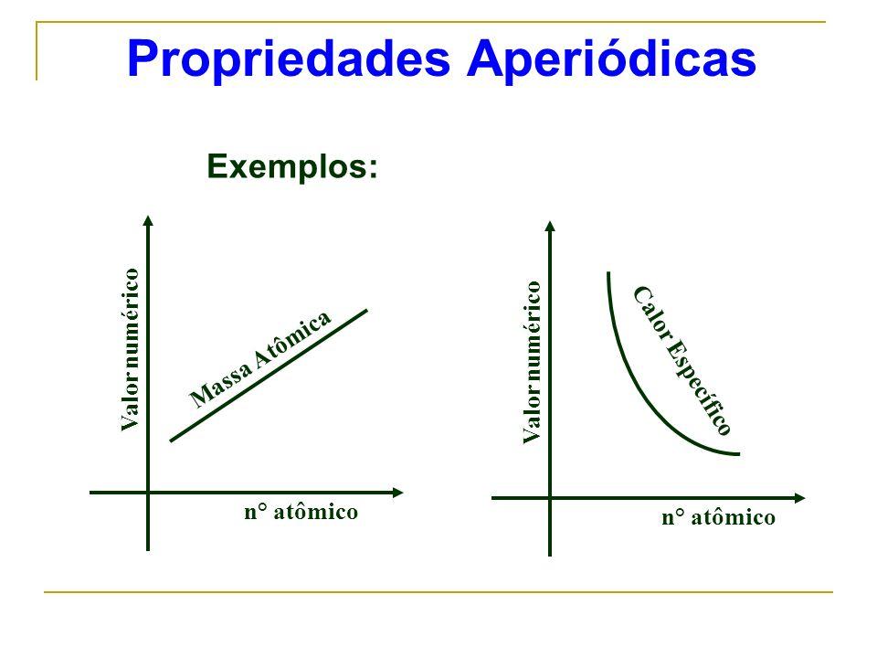 Propriedades Aperiódicas n° atômico Valor numérico Massa Atômica n° atômico Valor numérico Calor Específico Exemplos: