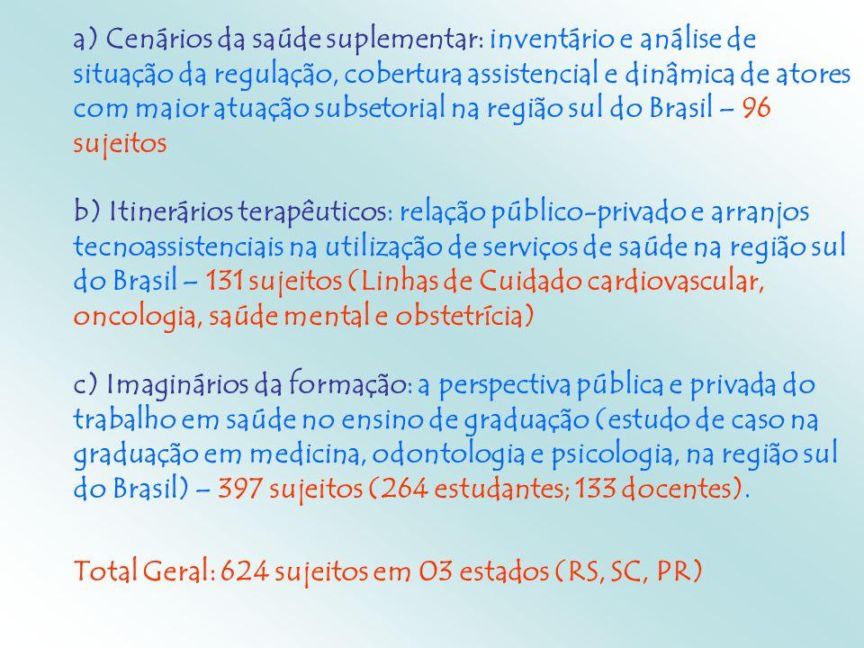 a) Cenários da saúde suplementar: inventário e análise de situação da regulação, cobertura assistencial e dinâmica de atores com maior atuação subseto