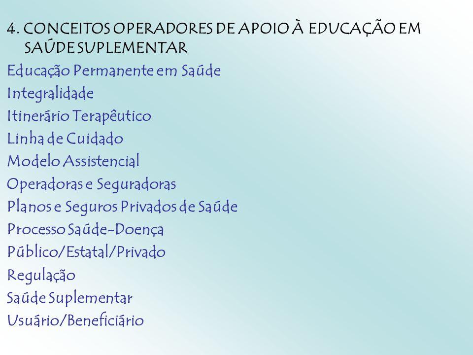 4. CONCEITOS OPERADORES DE APOIO À EDUCAÇÃO EM SAÚDE SUPLEMENTAR Educação Permanente em Saúde Integralidade Itinerário Terapêutico Linha de Cuidado Mo