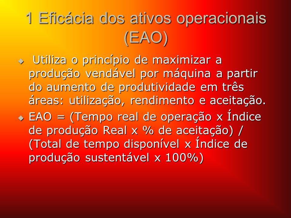 1 Eficácia dos ativos operacionais (EAO) Utiliza o princípio de maximizar a produção vendável por máquina a partir do aumento de produtividade em três