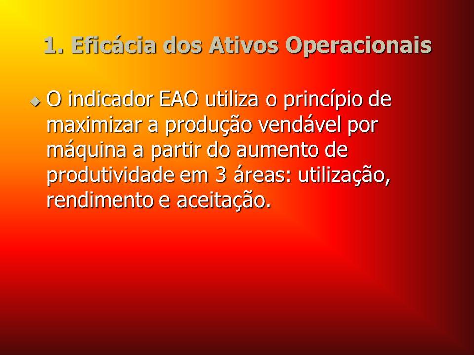 1. Eficácia dos Ativos Operacionais O indicador EAO utiliza o princípio de maximizar a produção vendável por máquina a partir do aumento de produtivid