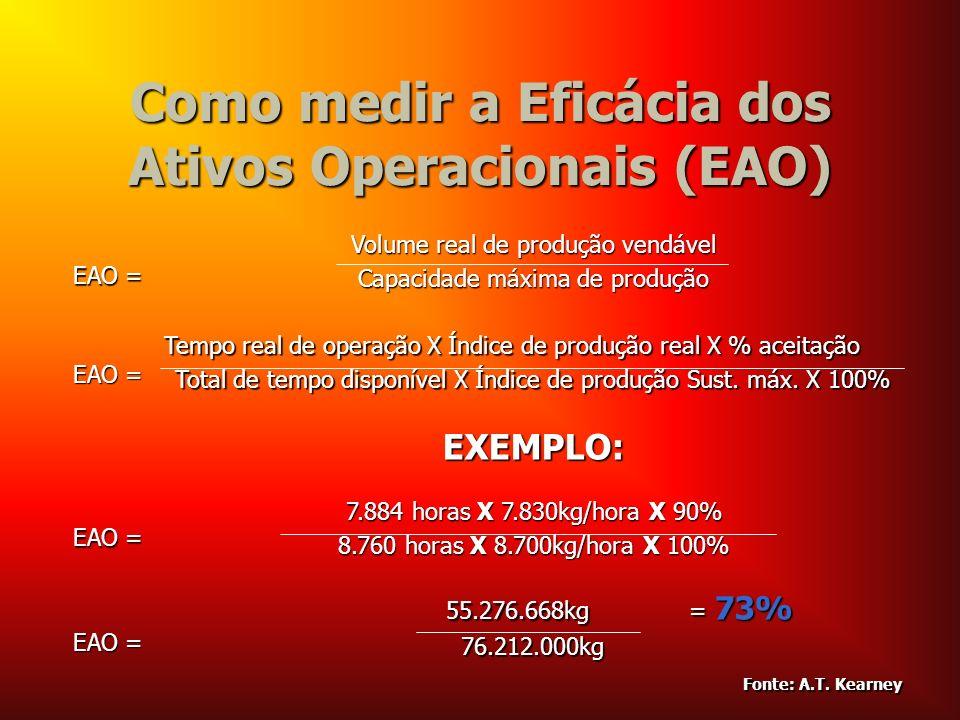 Como medir a Eficácia dos Ativos Operacionais (EAO) EAO = EAO = Volume real de produção vendável Capacidade máxima de produção EAO = EAO = Tempo real