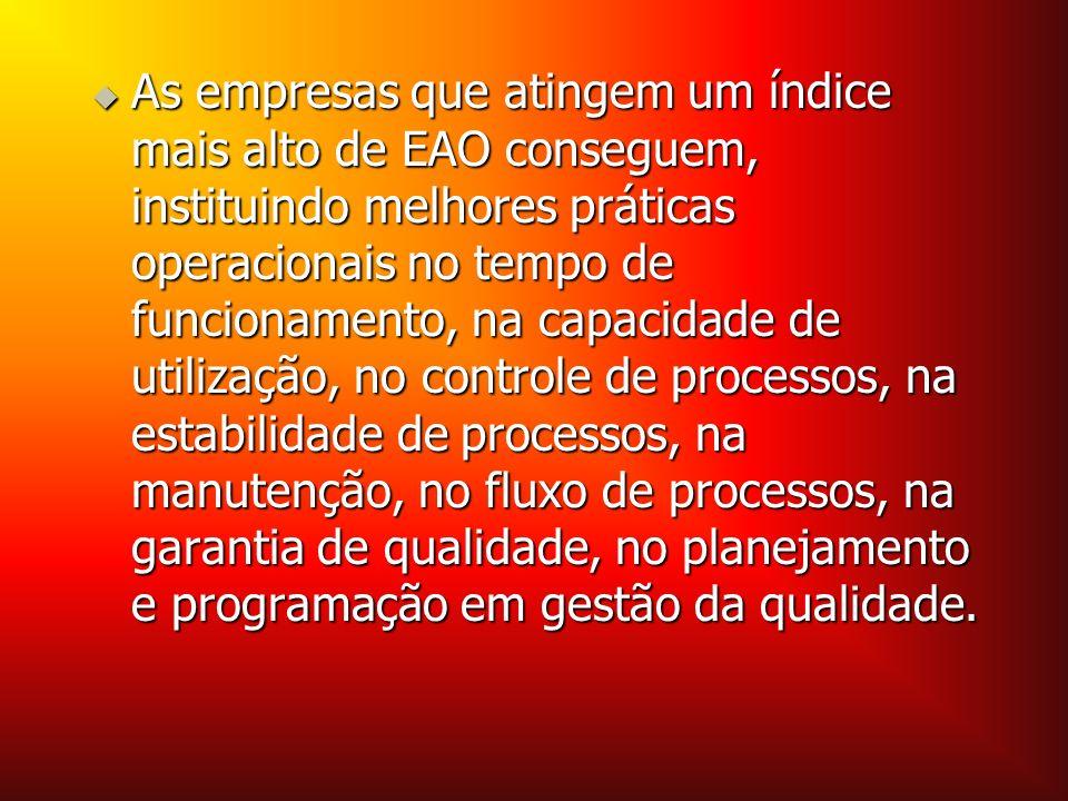 As empresas que atingem um índice mais alto de EAO conseguem, instituindo melhores práticas operacionais no tempo de funcionamento, na capacidade de u