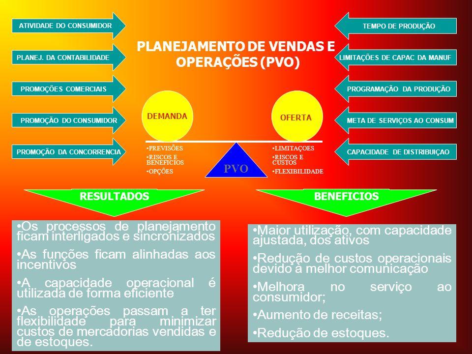 PVO DEMANDA ATIVIDADE DO CONSUMIDOR RESULTADOS Os processos de planejamento ficam interligados e sincronizados As funções ficam alinhadas aos incentiv