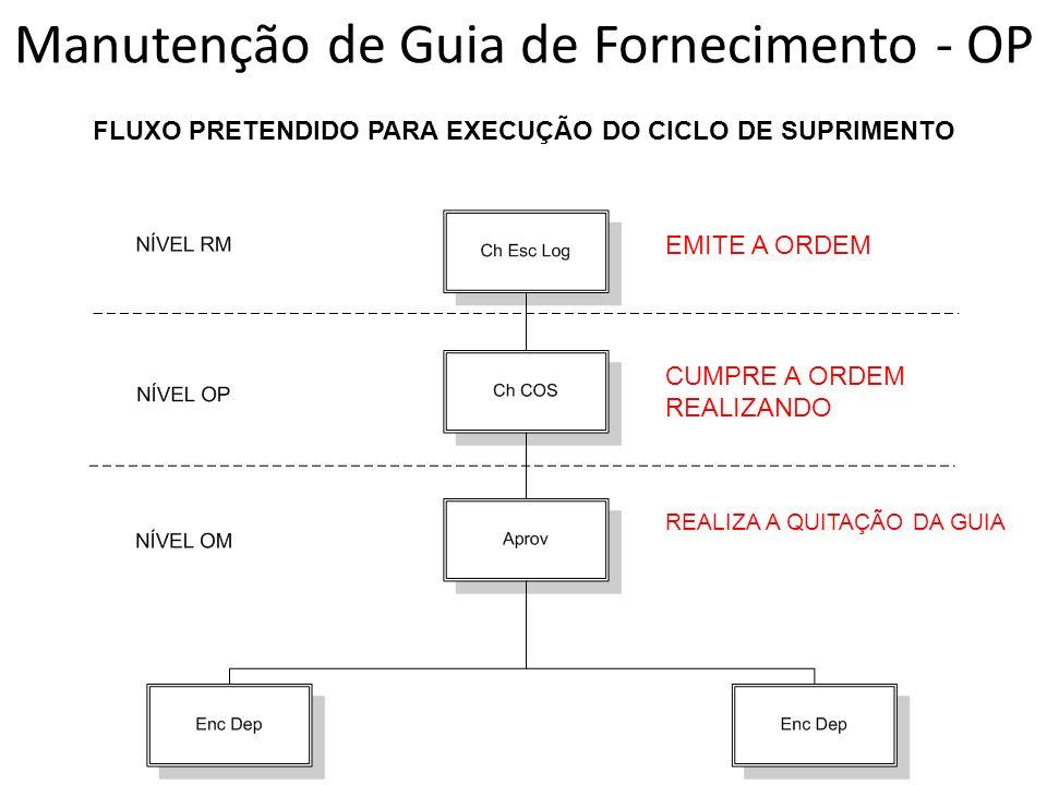 FLUXO PRETENDIDO PARA EXECUÇÃO DO CICLO DE SUPRIMENTO EMITE A ORDEM CUMPRE A ORDEM REALIZANDO REALIZA A QUITAÇÃO DA GUIA Manutenção de Guia de Fornecimento - OP