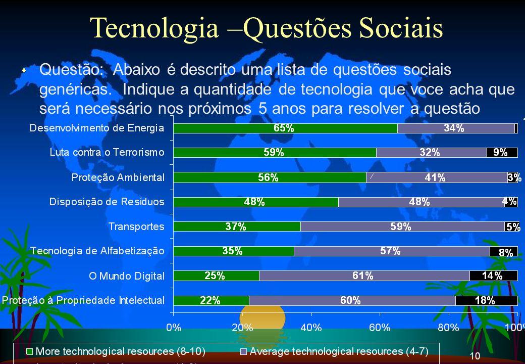 10 Tecnologia –Questões Sociais s Questão: Abaixo é descrito uma lista de questões sociais genéricas. Indique a quantidade de tecnologia que voce acha