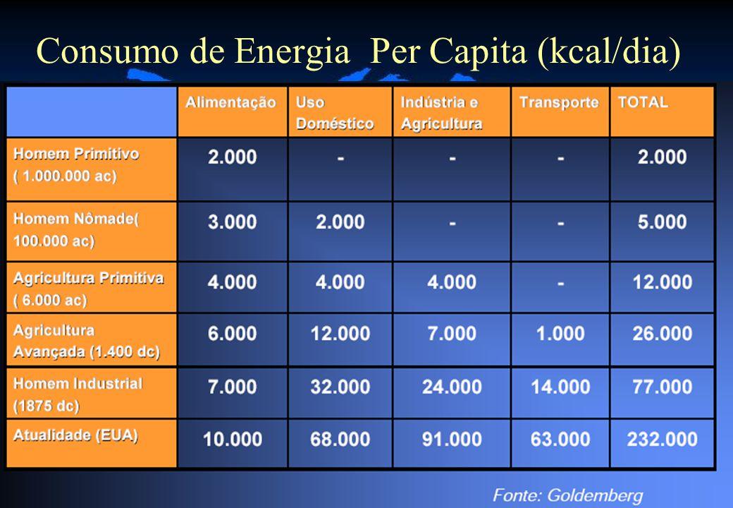 36 Consumo de Energia Per Capita (kcal/dia)