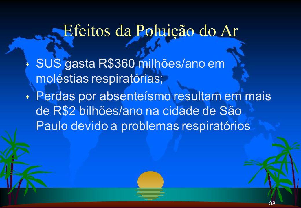 38 Efeitos da Poluição do Ar s SUS gasta R$360 milhões/ano em moléstias respiratórias; s Perdas por absenteísmo resultam em mais de R$2 bilhões/ano na
