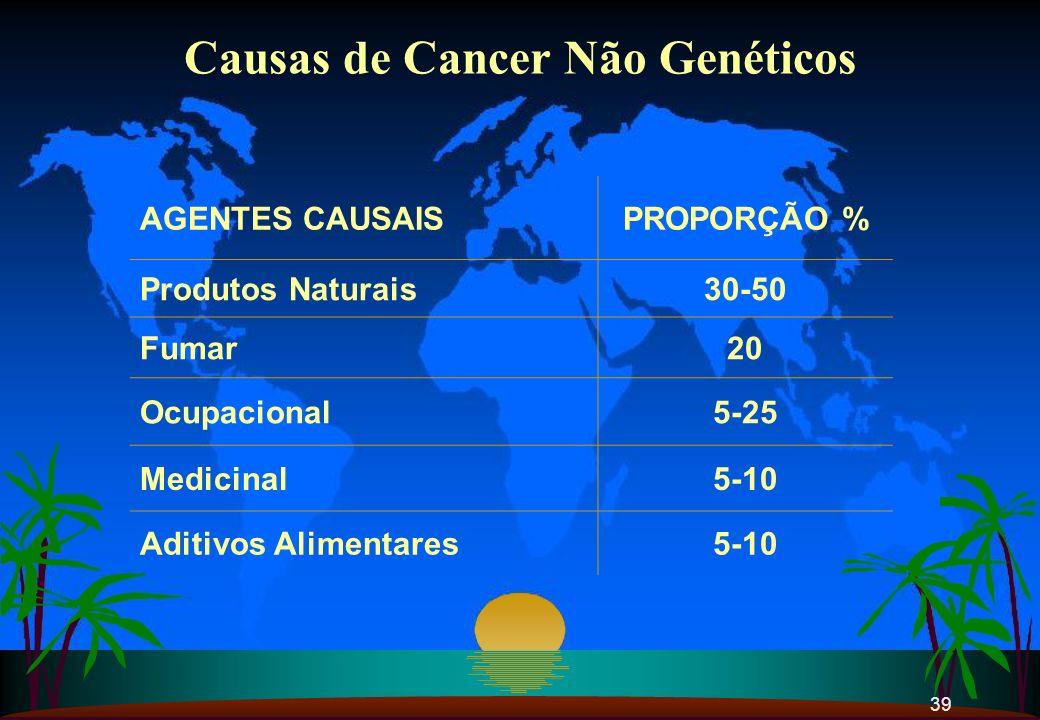 39 AGENTES CAUSAISPROPORÇÃO % Produtos Naturais30-50 Fumar20 Ocupacional5-25 Medicinal5-10 Aditivos Alimentares5-10 Causas de Cancer Não Genéticos