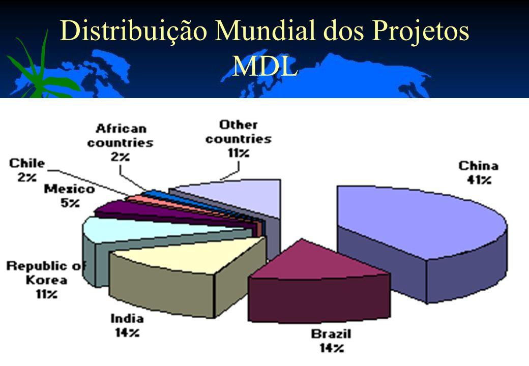 45 Distribuição Mundial dos Projetos MDL