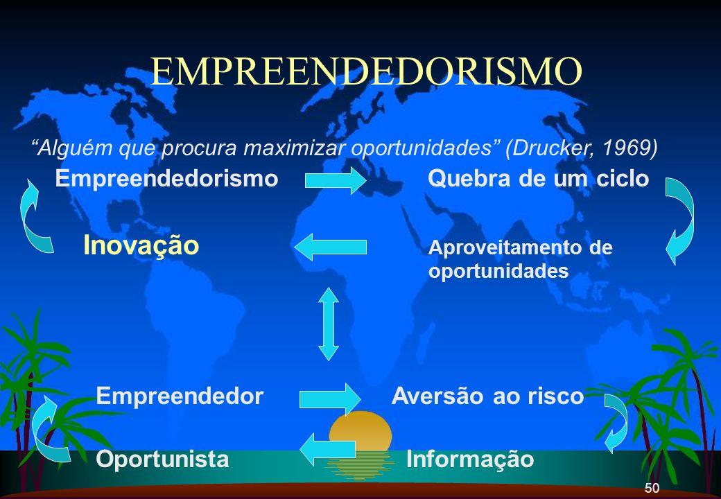 50 EMPREENDEDORISMO Alguém que procura maximizar oportunidades (Drucker, 1969) Empreendedorismo Quebra de um ciclo Inovação Aproveitamento de oportuni