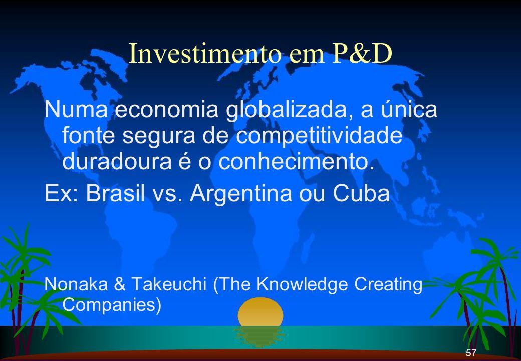 57 Investimento em P&D Numa economia globalizada, a única fonte segura de competitividade duradoura é o conhecimento. Ex: Brasil vs. Argentina ou Cuba