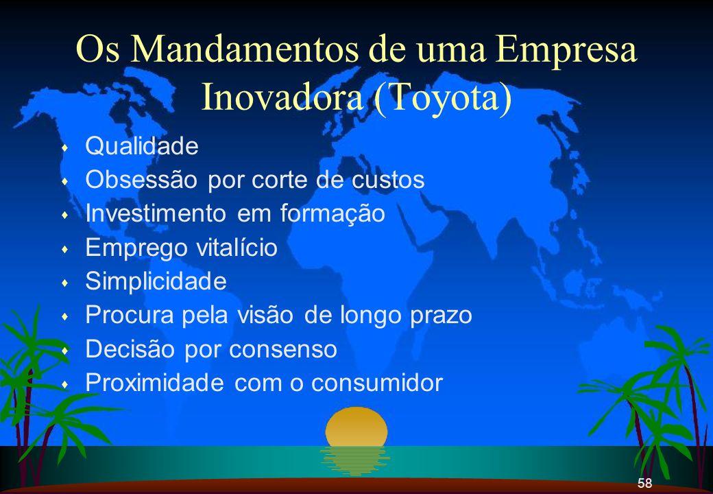 58 Os Mandamentos de uma Empresa Inovadora (Toyota) s Qualidade s Obsessão por corte de custos s Investimento em formação s Emprego vitalício s Simpli