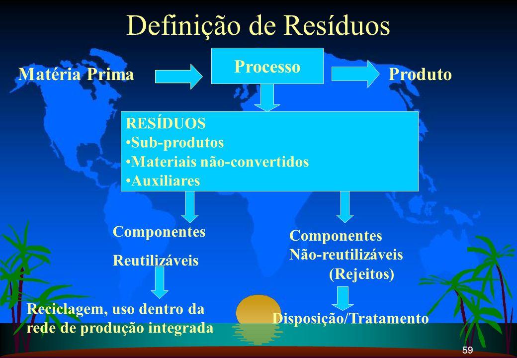 59 Definição de Resíduos Matéria Prima Processo RESÍDUOS Sub-produtos Materiais não-convertidos Auxiliares Produto Componentes Reutilizáveis Component